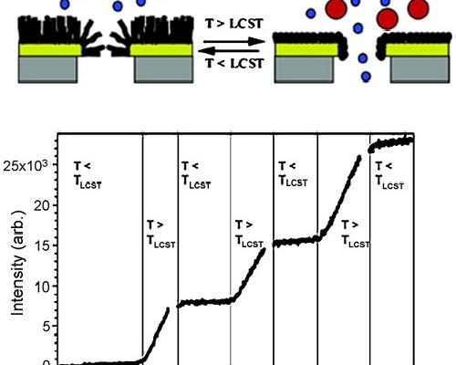 پلیمریزاسیون توده ای یا بالک